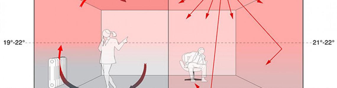 Ефективност на лъчисто (инфрачервено) отопление